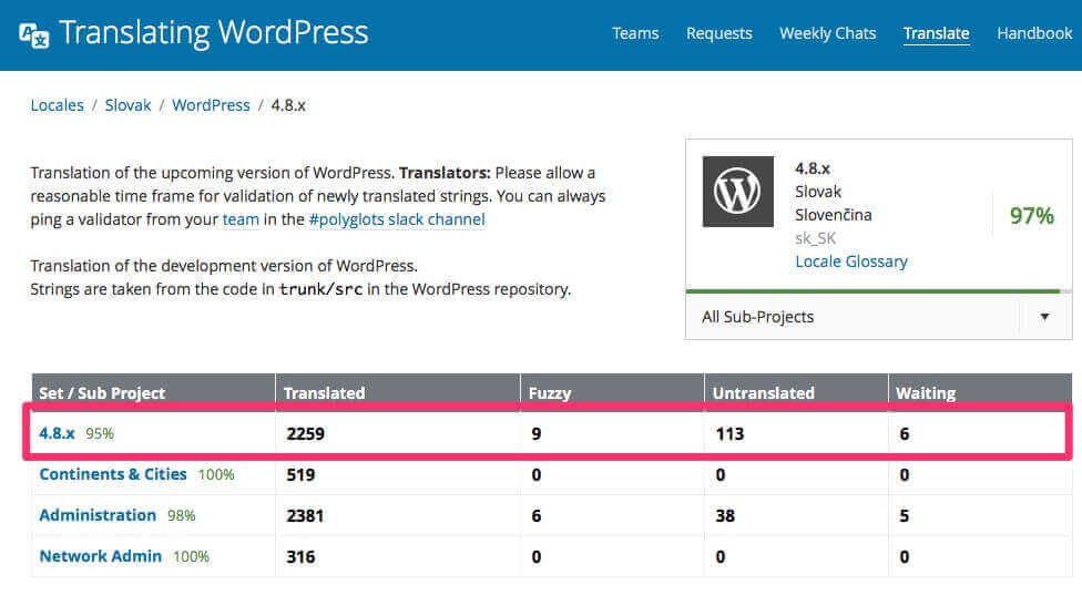 Slovenský preklad WordPress 4.8