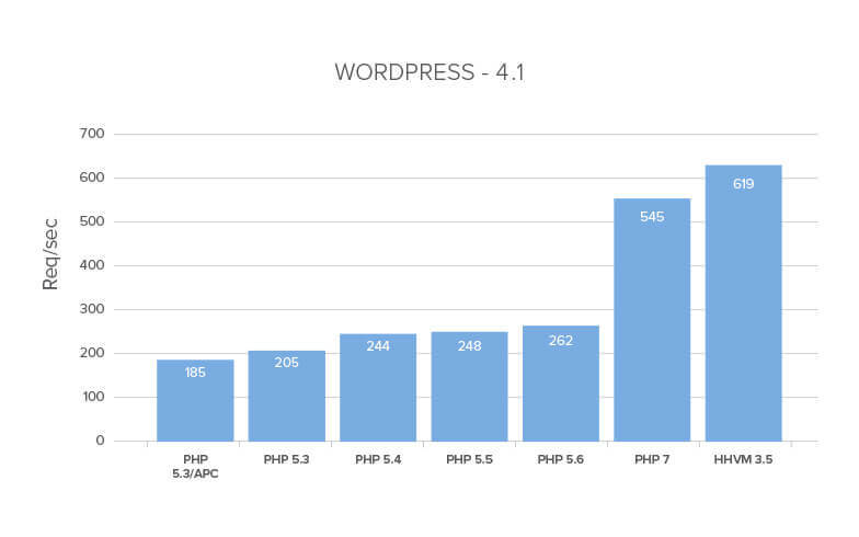 WordPress - php7