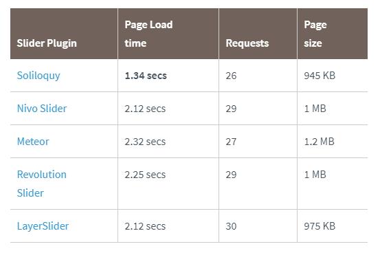 Rýchlosť načítania sliderov na stránke